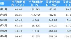 2018年6月招商蛇口销售简报:销售额同比增加122%(附图表)