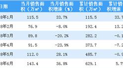 2018年6月龙湖地产销售简报:累计销售额逼近千亿(附图表)