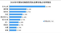 2018年中国瓶装水行业市场竞争格局分析:农夫山泉优势明显(附图表)