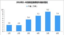 2018年6月新能源乘用车销量7.4万辆 同比增长87.9%(附图表)
