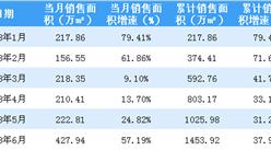 2018年6月保利地产销售简报:累计销售额突破2000亿 同比大涨47%(附图表)