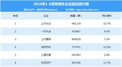 2018年1-6月中国乘用车企业销量排行榜