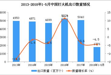 数字看2018年中国打火机出口情况:1-5月出口量同比下降4.5%(附图表)