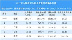 2017年全国公积金贷款排行榜:江苏贷款余额最多 16省市个贷率超警戒线(附榜单)