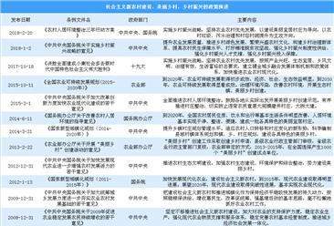 乡村振兴上升至国家战略 国外乡村发展有哪些经验可借鉴?(附政策一览表)