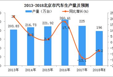 北京5月汽车产量上涨25.3% 今年汽车产量还会下降吗?