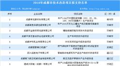 2018年成都市技術改造項目擬支持名單出爐:共27個項目擬給予資金補助(附詳細名單)
