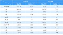2018年1-6月中国汽车产销情况分析(附图表)