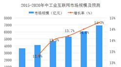 中國工業互聯網行業市場分析及預測:2020年市場規模將近7000億元