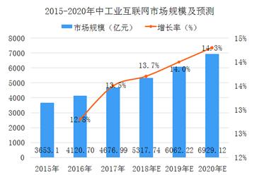 中国工业互联网行业市场分析及预测:2020年市场规模将近7000亿元