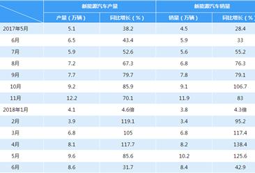 2018年6月新能源汽车产销情况分析(附图表)