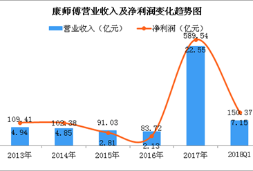 一张图看懂康师傅2018年一季度业绩:实现净利7.15亿 同比增长超五成(图)