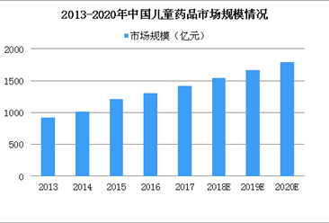 2018中国儿童用药市场规模有望破1500亿 中国儿药市场现状及发展趋势分析(图)