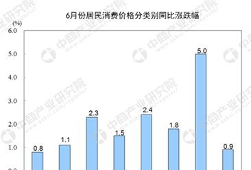 2018年6月份各类商品及服务价格同比变动情况