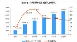 2018年1-6月萬達電影經營數據簡報:票房收入增長15.8%(附圖表)