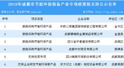 2018年成都市节能环保装备产业专项政策拟支持公示名单