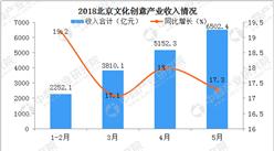 2018年1-5月北京创意文化产业持续增长