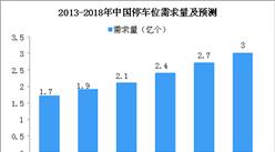 北京西站4天2210元天價停車費引熱議  我國停車市場發展現狀及趨勢分析(圖)