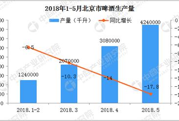 为何北京啤酒产量连续五年下降?