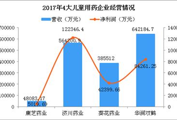 中国四大儿童用药企业实力大PK:葵花药业名气大 济川药业最挣钱(附图表)