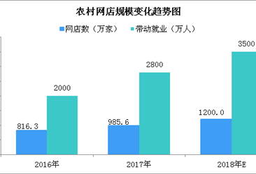 农村电商飞速发展 2018年农村网店数将达1200万家