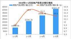 2018年1-5月份房地产投资增加,价格会跌吗?
