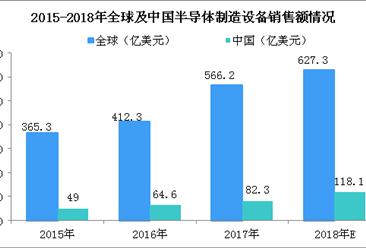 2018年全球半导体设备销售额将达627亿美元 中国或将跃居全球第二