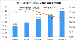 兩張圖看懂中國汽車金融行業:2018年市場規模將達到1.39萬億元(圖)