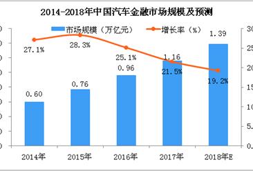 两张图看懂中国汽车金融行业:2018年市场规模将达到1.39万亿元(图)