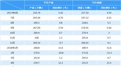 2018年1-6月中国汽车工业梦之城娱乐下载地址运行情况:产销同比继续增长(附图表)