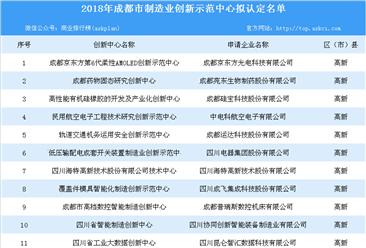 2018年拟认定成都市制造业创新示范中心及拟给予建设补助支持项目公示名单