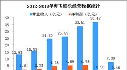 2018年Q1奥飞娱乐经营数据统计分析:收入下降16.33%(附图表)