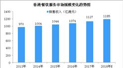2018年香港餐饮服务业市场规模预测:市场规模将达1185亿港元(图)