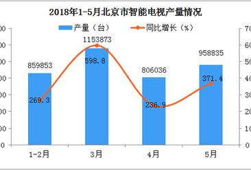與2017年相比 2018年北京智能電視產量會繼續增長嗎?