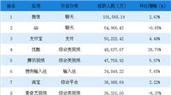 2018年6月中国移动应用APP排行榜TOP100