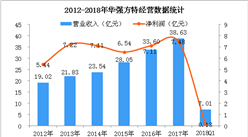 2018年Q1华强方特经营数据统计分析:净利润同比增长3.47%(附图)