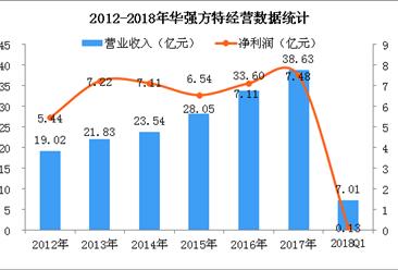 2018年Q1華強方特經營數據統計分析:凈利潤同比增長3.47%(附圖)