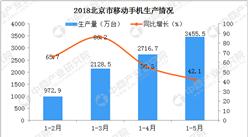 面對2018嚴峻形勢 北京手機生產量會持續增長嗎?