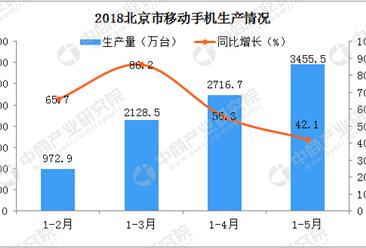 面对2018严峻形势 北京手机生产量会持续增长吗?