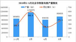 2018年北京的显示器产量是继续下滑还是反弹增长?