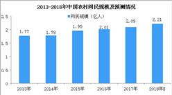 2018年中国农村电商行业市场发展现状分析:农村电商市场规模破万亿(图)