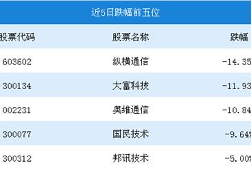 2018年7月5G概念行情周报:意华股份以22.83成为本周涨幅最多的个股(7.09-7.13)