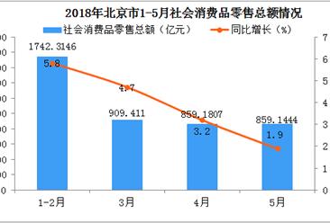 2018年1-5月北京市社會消費品零用總額情況及各行業占比