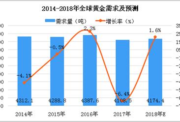 2018年全球黃金數據分析及預測:黃金需求量將達4174.4噸(圖)