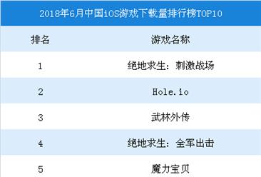 2018年6月中国iOS手游数据分析:绝地求生:刺激战场下载量第一(图)