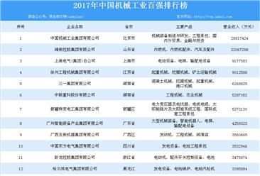 2017年中国机械工业百强榜单出炉:百强企业总营收达17116亿元(附榜单)