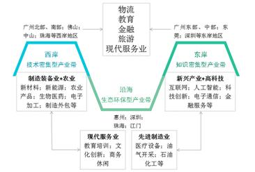 惠州机场定位深圳第二机场 2018粤港澳大湾区梦之城娱乐下载地址及产业结构对比分析