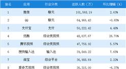 2018年6月中国移动应用APP排行榜TOP1000:微信月活跃人数超10亿(附榜单)