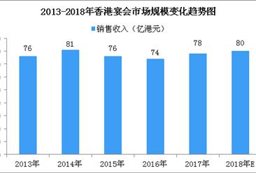 香港宴会市场逐渐复苏 2018年香港宴会市场规模将达80亿港元