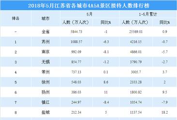 2018年5月江苏省各城市景区游客数量排行榜:苏州反超南京位居第一(附图表)